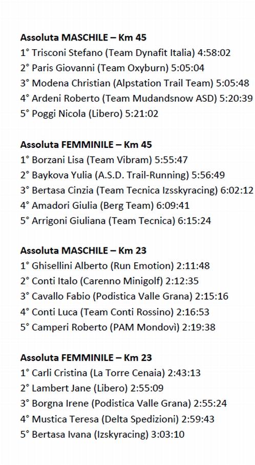 Maremontana classifica 23-3-2014