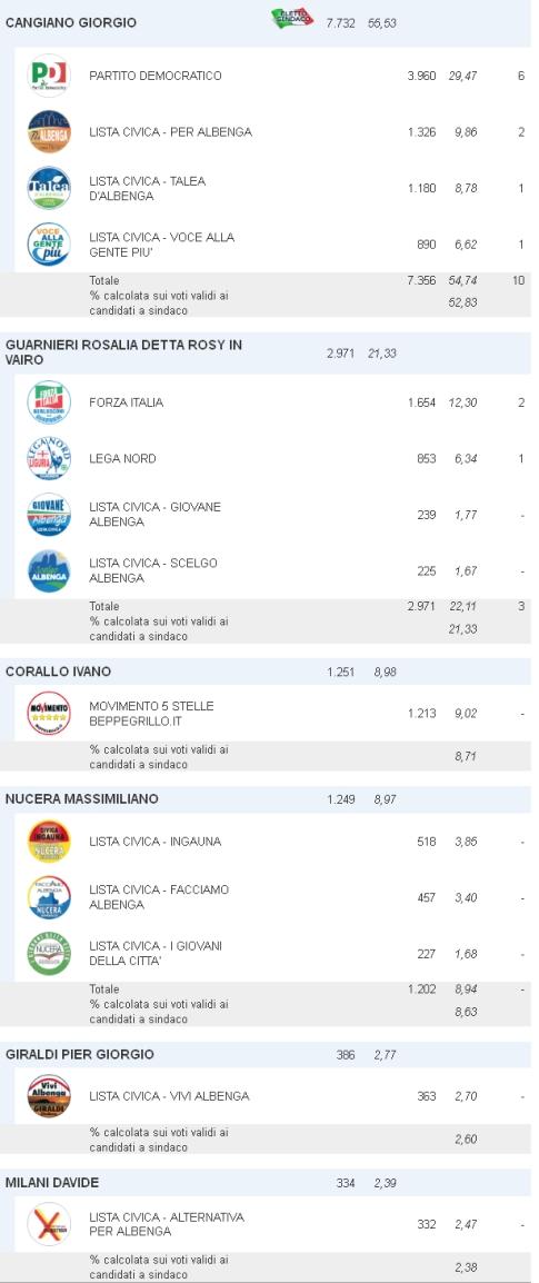 Amministrative Albenga 2014 Dati 26-5-2014