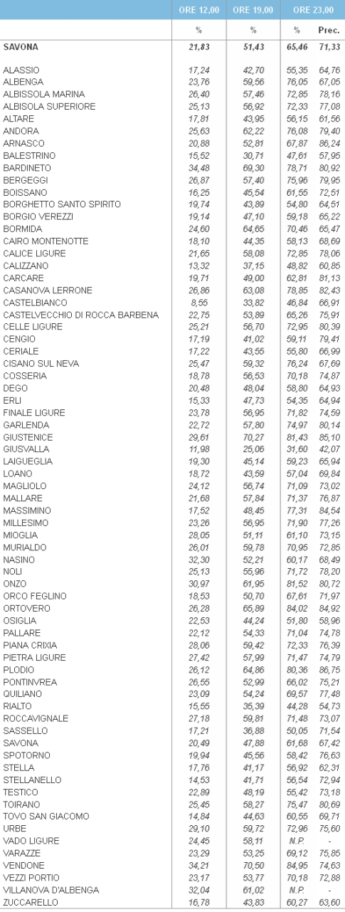 Savona Europee affluenza urne 12 - 19 e 23
