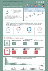 Infografica occupazione