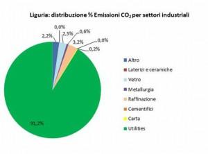 Liguria distribuzione CO2 per settore