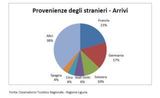 Liguria arrivi stranieri