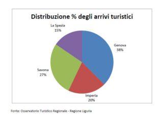 Liguria distribuzione arrivi