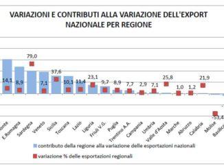 Export Liguria