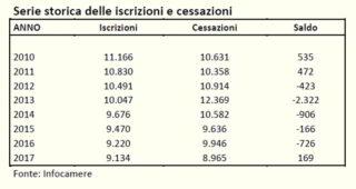 La Serie storica iscrizioni cessazioni imprese in Liguria Fonte Infocamere