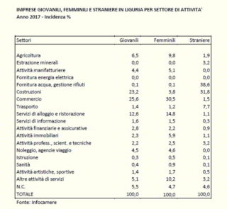 Liguria Imprese giovanili feminili e straniere
