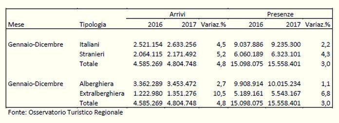 Liguria arrivi e presenze turismo riepilogo variazioni 2016 2017