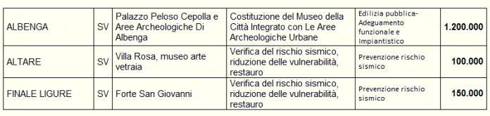 Mibact interventi Albenga Altare e Finale Ligure 2018