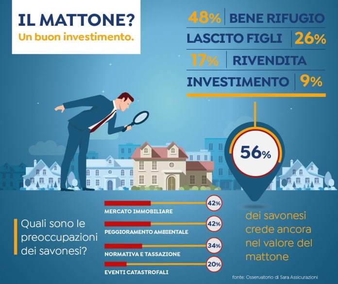 infografica mattone Savona