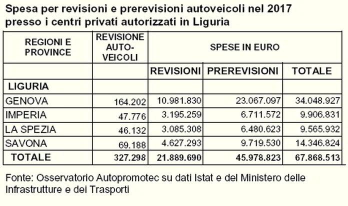 Spesa revisioni auto - Liguria