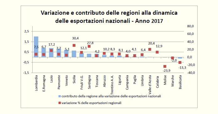 Export variazioni 2016 2017