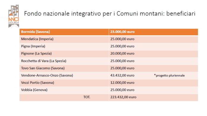 Fondo nazionale integrativo per i Comuni montani beneficiari
