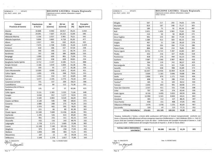 tabelle raccolta differenziata SV