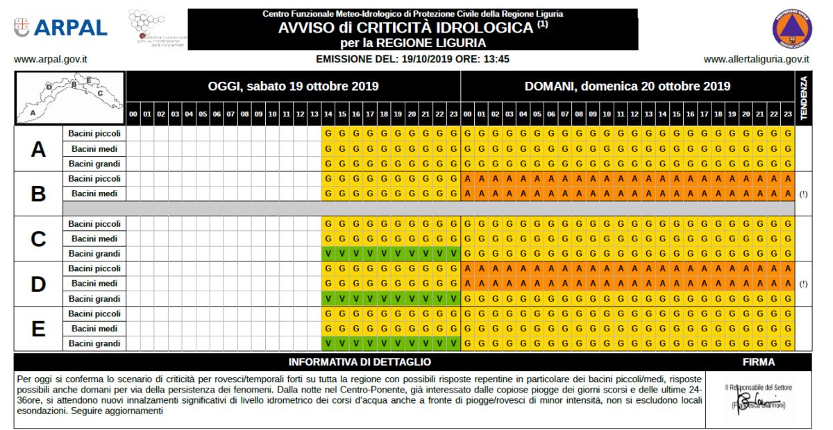 scansione oraria Allerta meteo Regione Liguria per domenica 19 ottobre 2019
