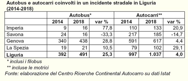 incidenti Liguria
