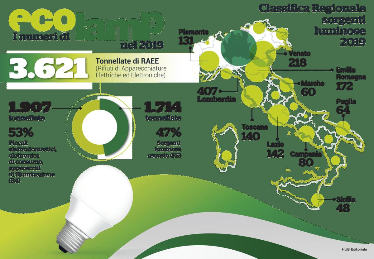 Raccolta di sorgenti luminose (dati consorzio Ecolamp)