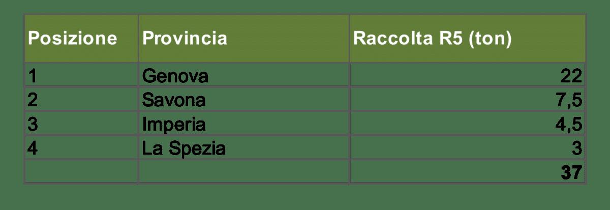 Liguria, classifica delle province 2019 Raccolta di sorgenti luminose (dati consorzio Ecolamp)