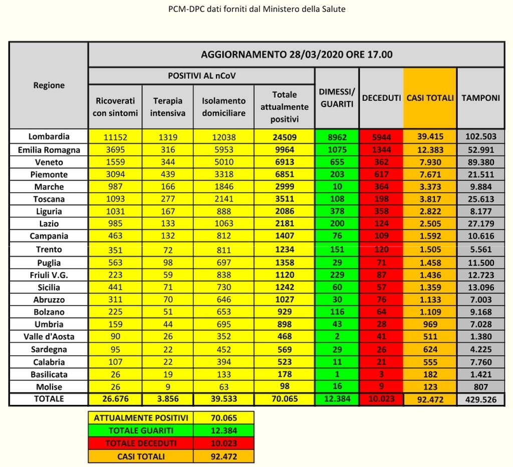 PCM-DPC Coronavirus dato Italia 28-3-2020