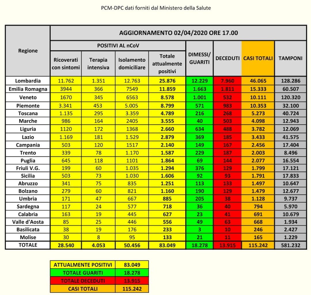 PCM-DPC- Coronavirus dati Italia 02-04-2020