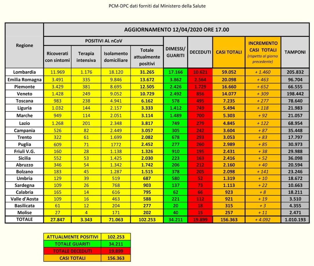 PCM-DPC- Coronavirus Dati Italia-12-04-2020
