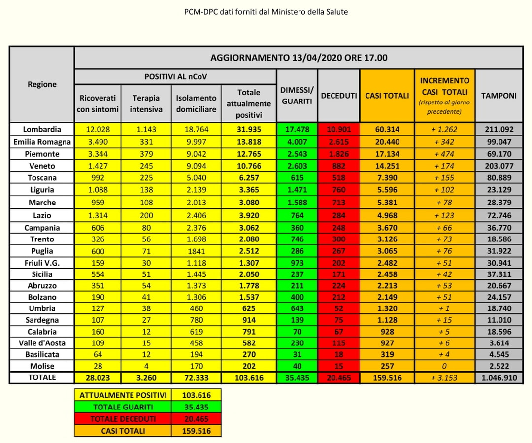 PCM-DPC- Coronavirus Dati Italia del 14-04-2020