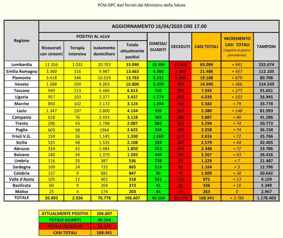 PCM-DPC- Coronavirus Dati Italia del 16-04-2020