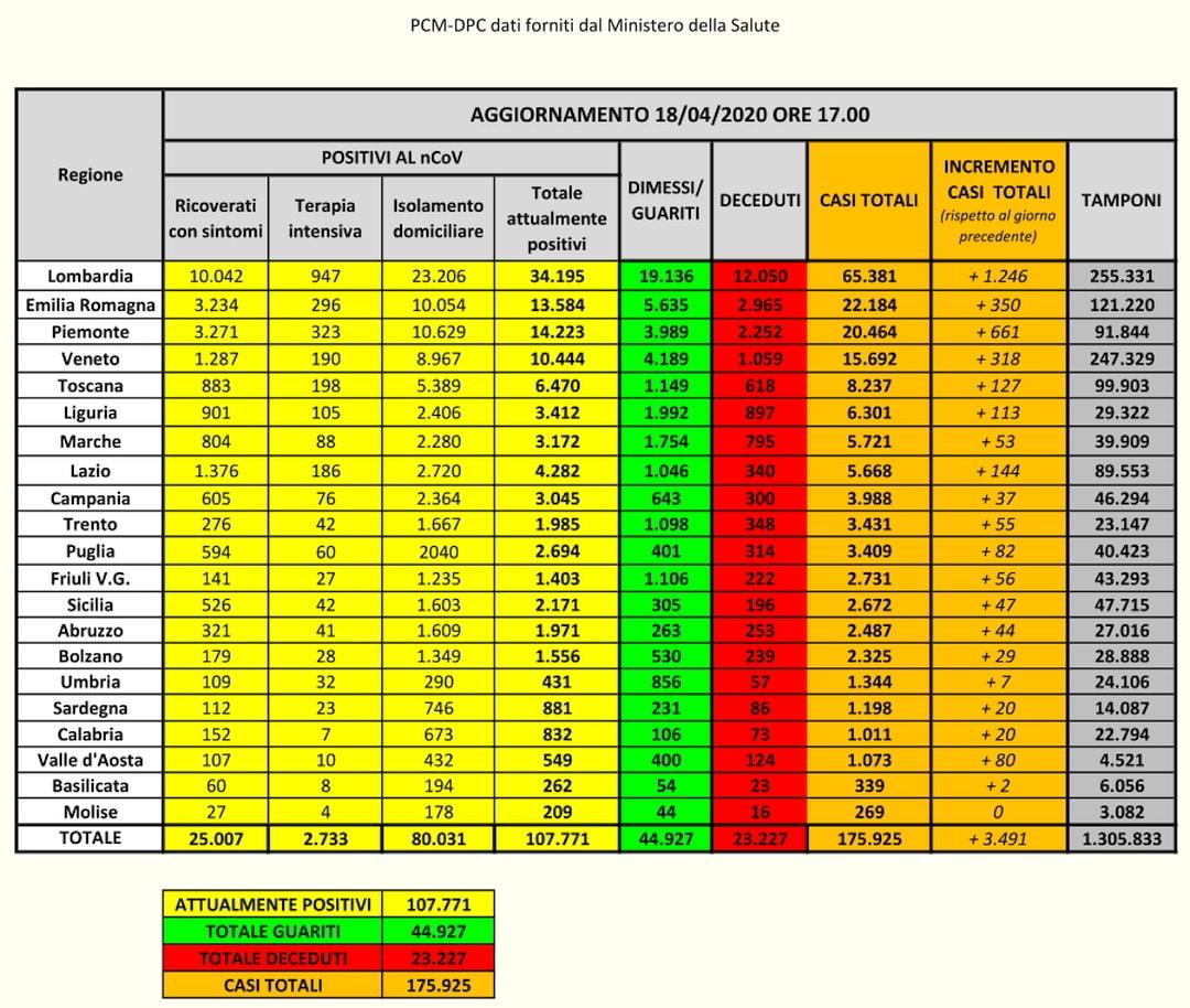 PCM-DPC-Coronavirus Dati Italia del 18-04-2020