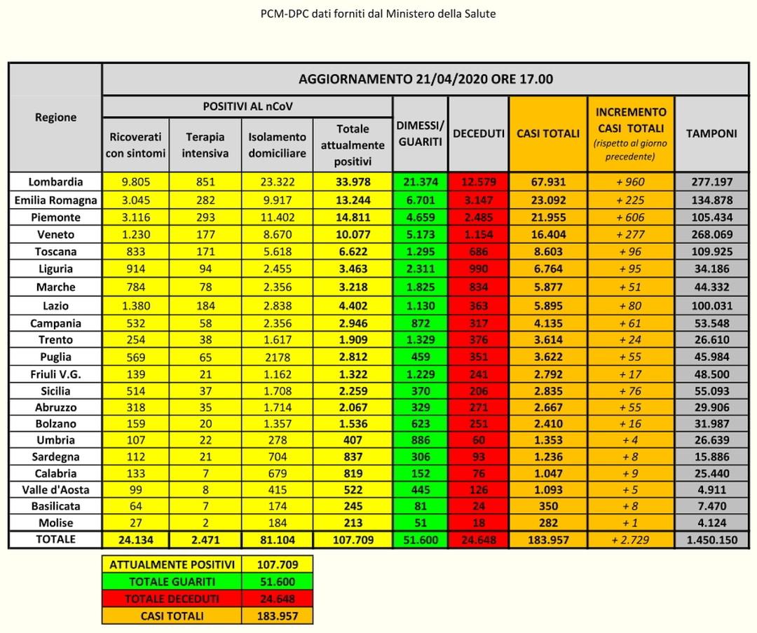 PCM-DPC- Coronavirus Dati Italia del 21-04-2020
