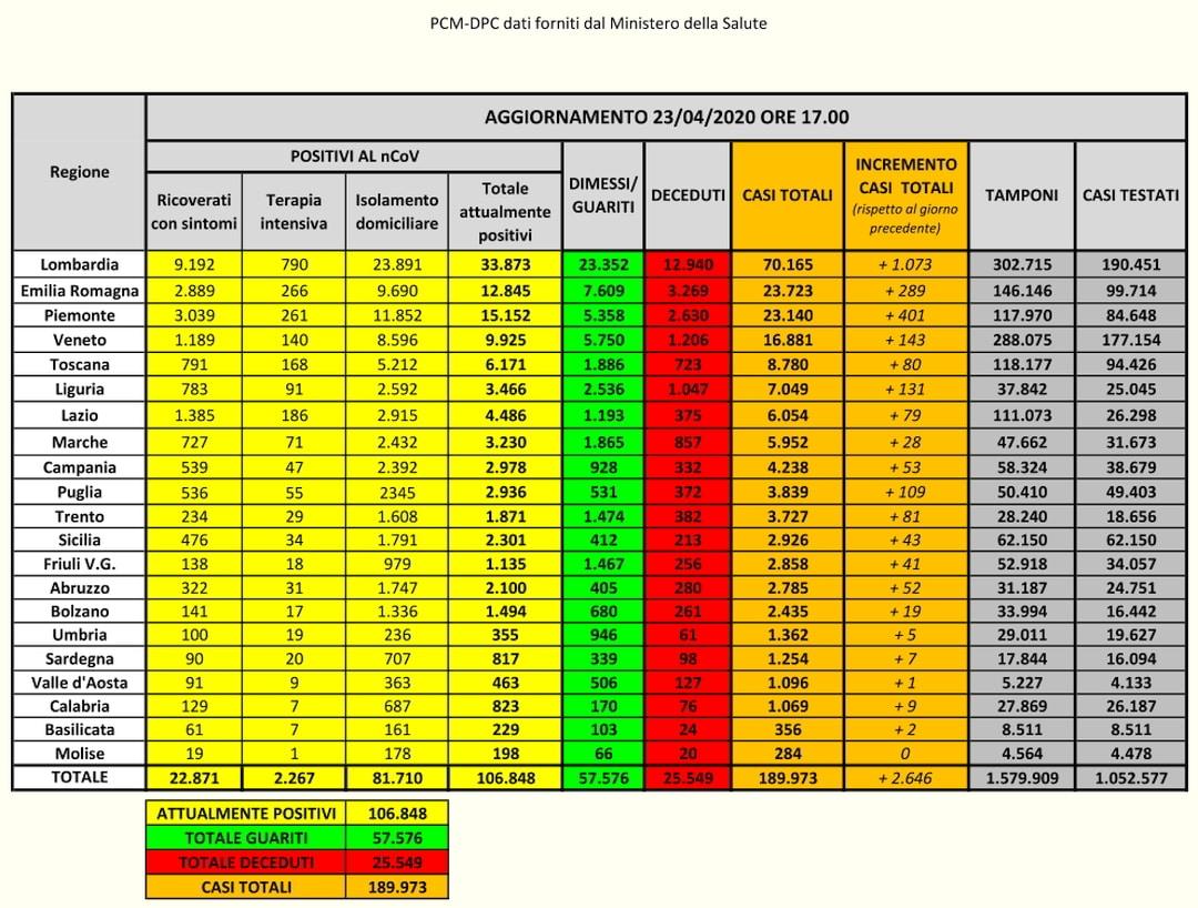 PCM-DPC- Coronavirus Dati Italia del 23-04-2020