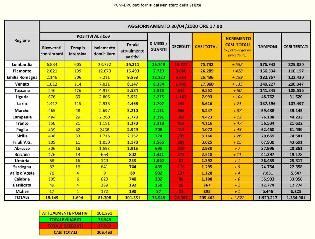 PCM-DPC- Coronavirus Dati Italia del 30-04-2020