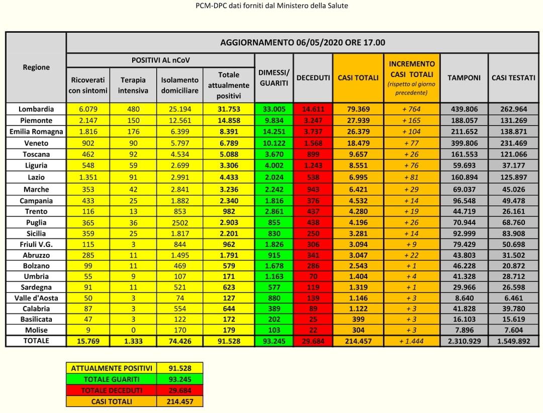 PCM-DPC- Coronavirus Dati Italia del 06-05-2020