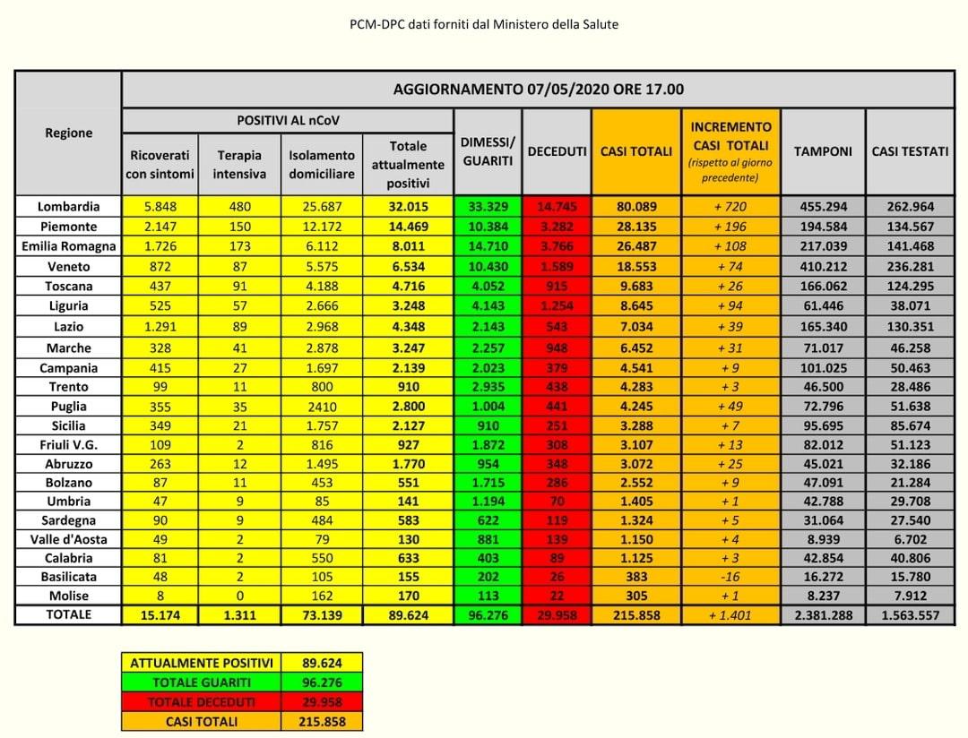 PCM-DPC- Coronavirus Dati Italia del 07-05-2020