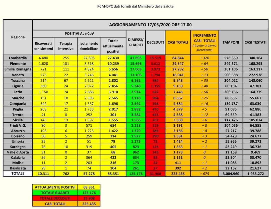 PCM-DPC-Coronavirus Dati Italia 17-05-2020
