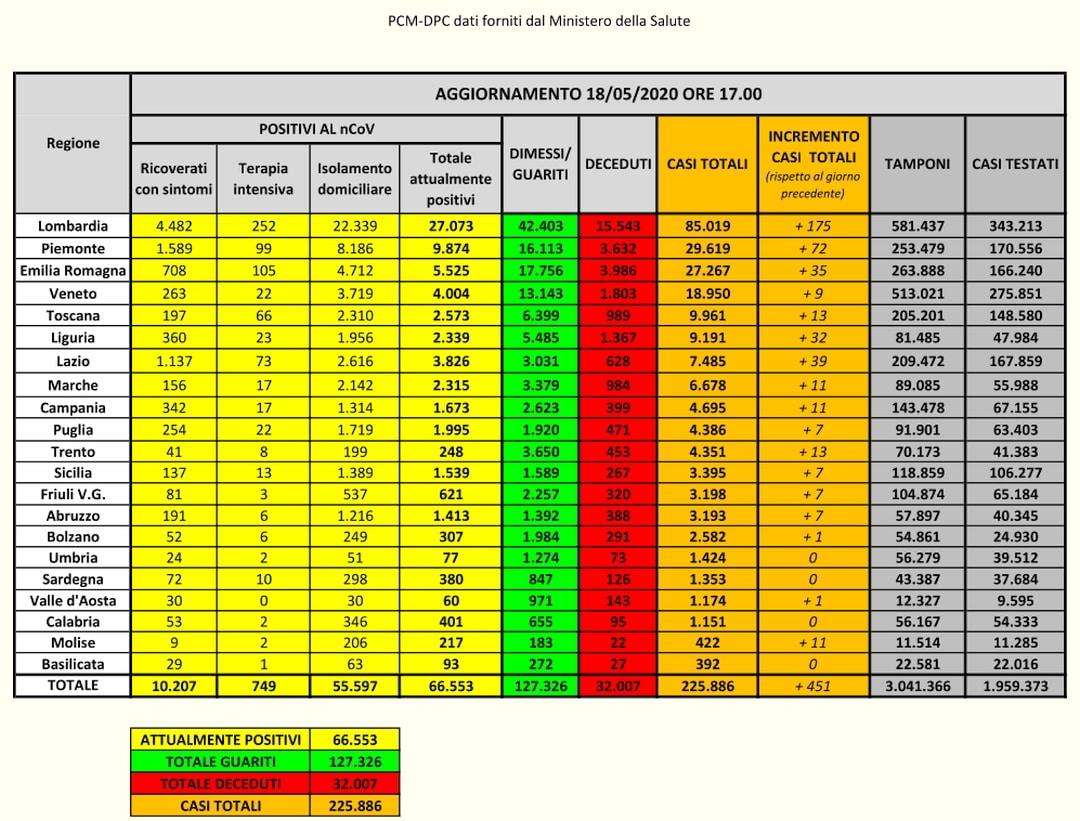 PCM-DPC-Coronavirus Dati Italia 18-05-2020