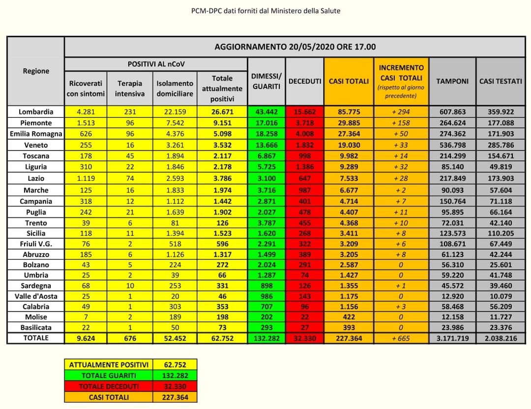 PCM-DPC-Coronavirus Dati Italia 20-05-2020