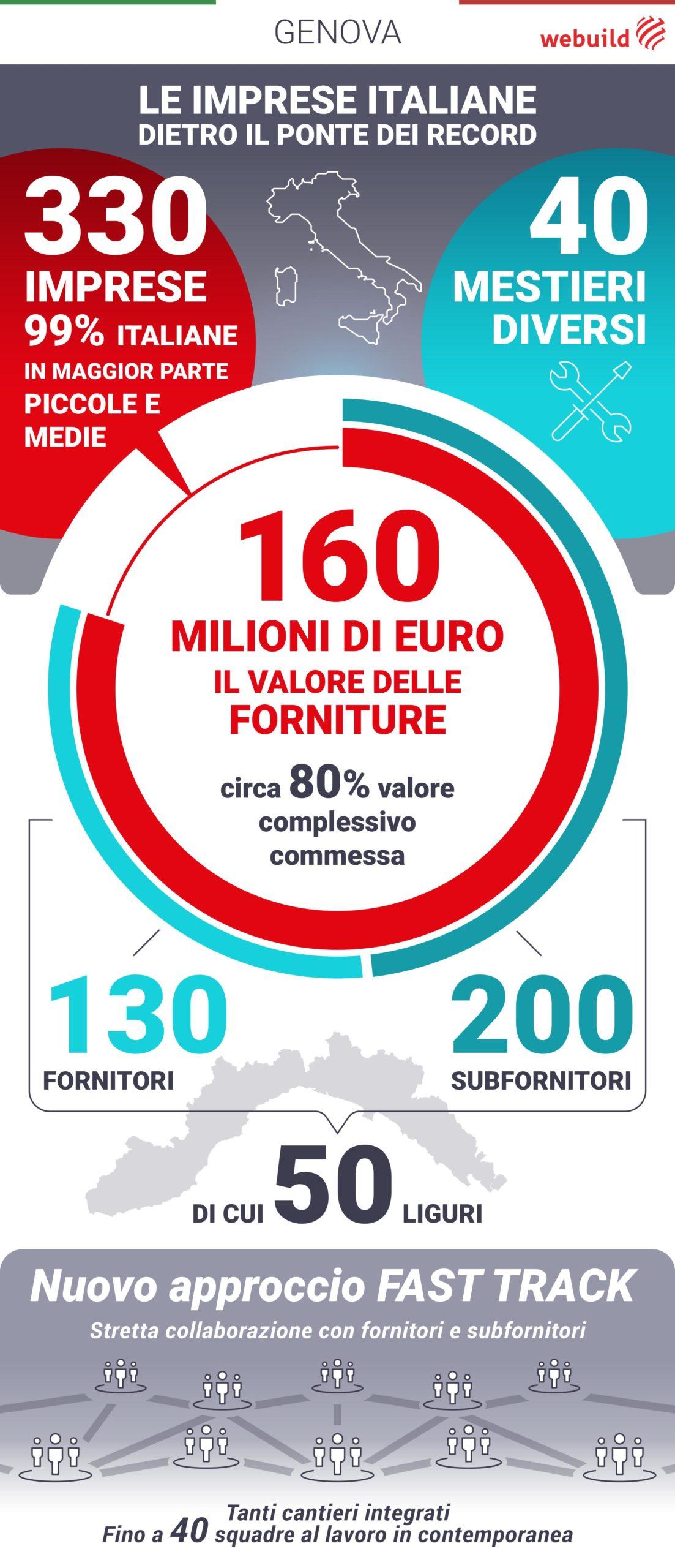 Infografica Ponte di Genova e filiera italiana