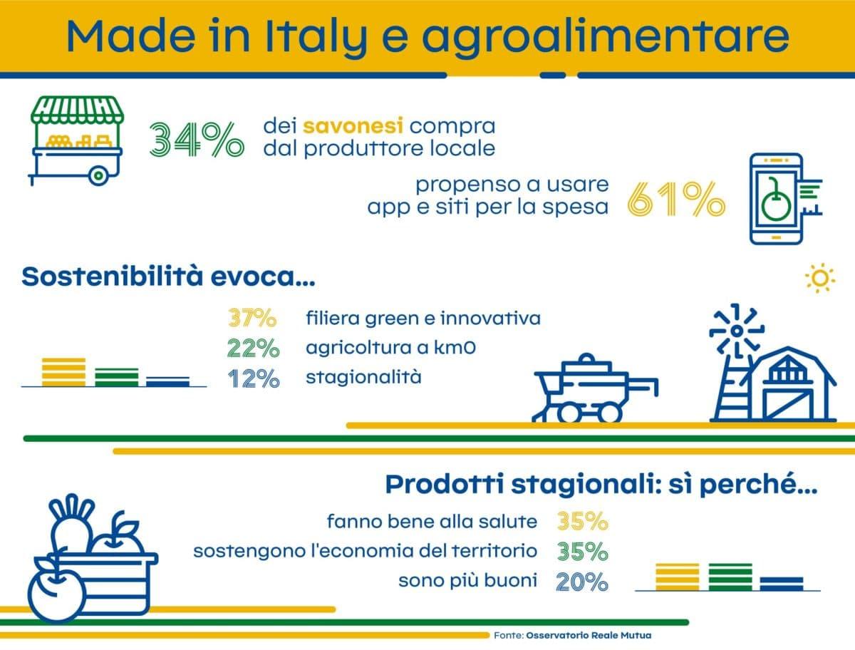 Infografica Savona Made in Italy e agroalimentare