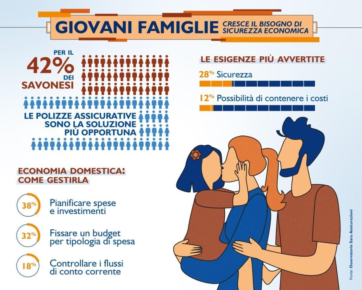 Savona - indagine Giovani famiglie