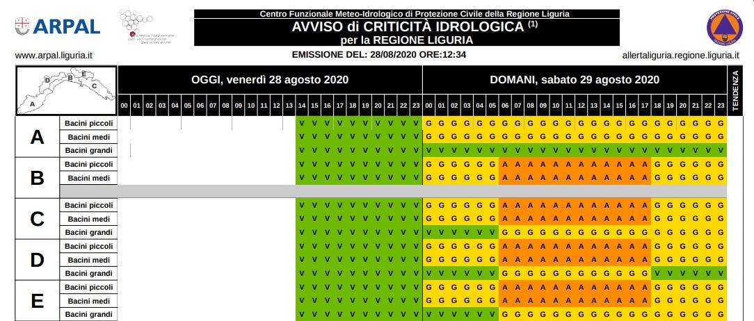 Arpal - Allerta Liguria 29 agosto 2020