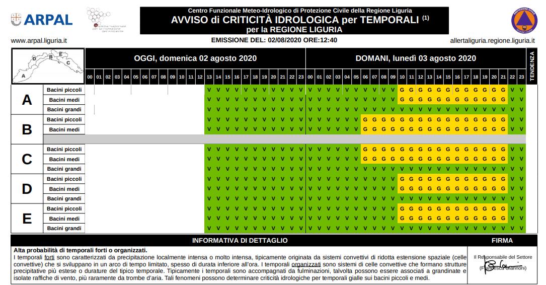 Liguria 3 agosto 2020 - allerta gialla temporali