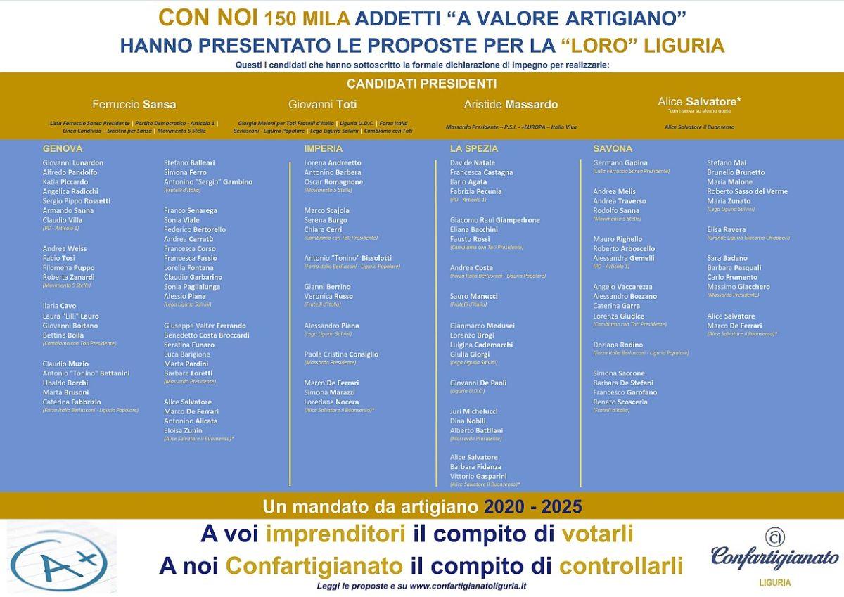 Confartigianato-Candidati_sottoscrittori_regione_liguria_2020_2025