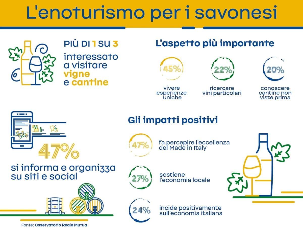 Infografica Enoturismo Savona