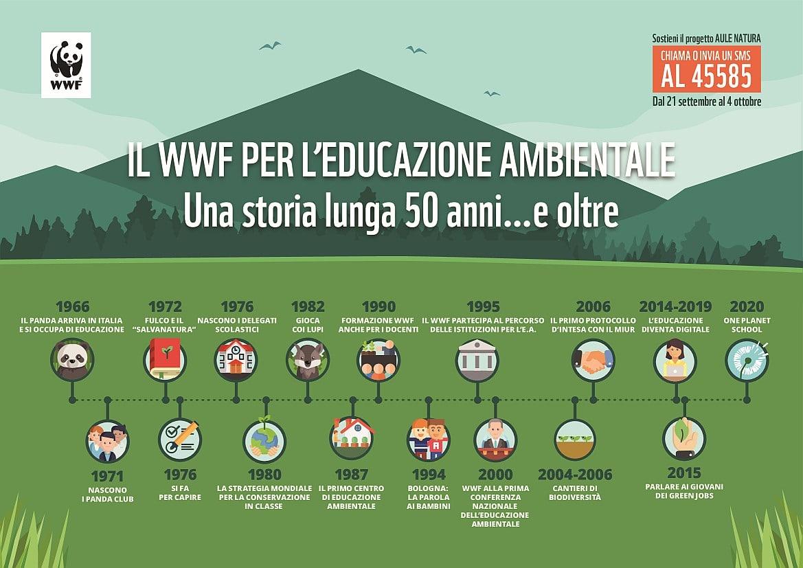 WWF-Infografica-educazione-ambientale