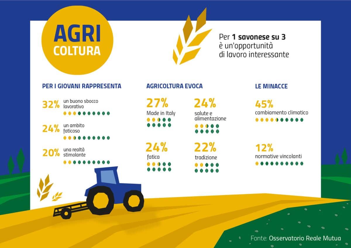 Agricoltura e lavoro - Savona
