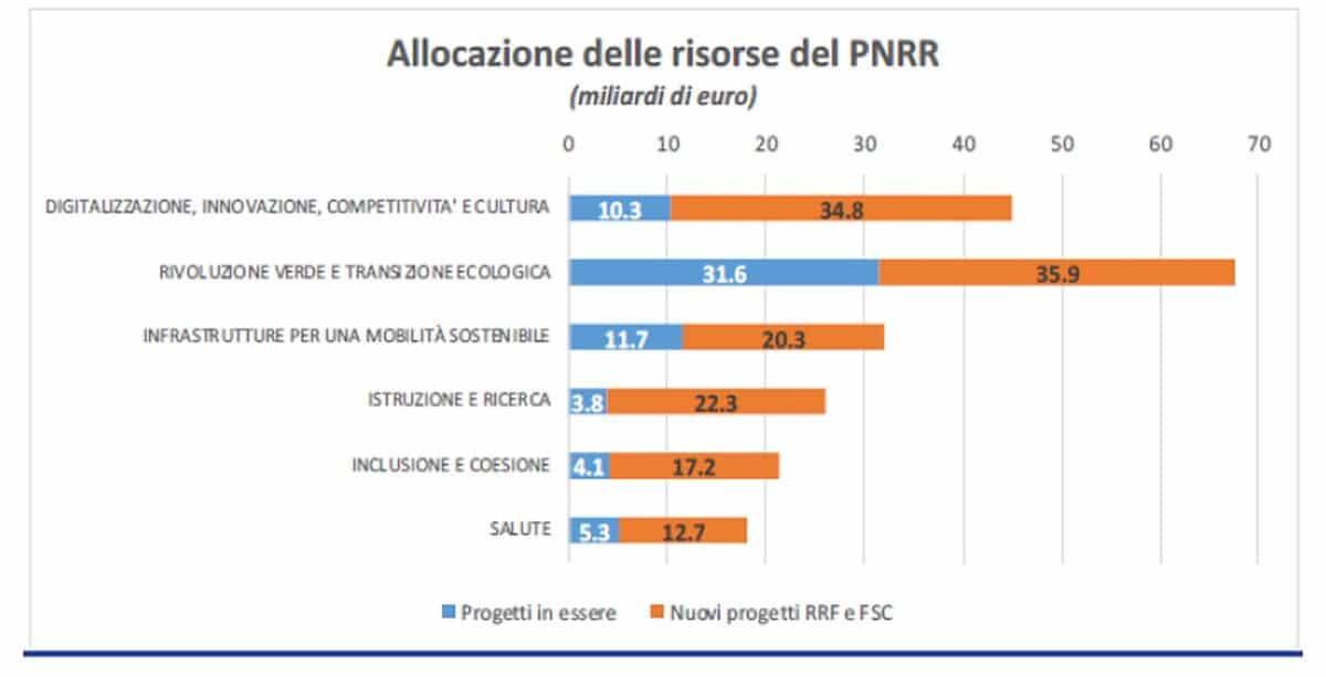 risorse PNRR