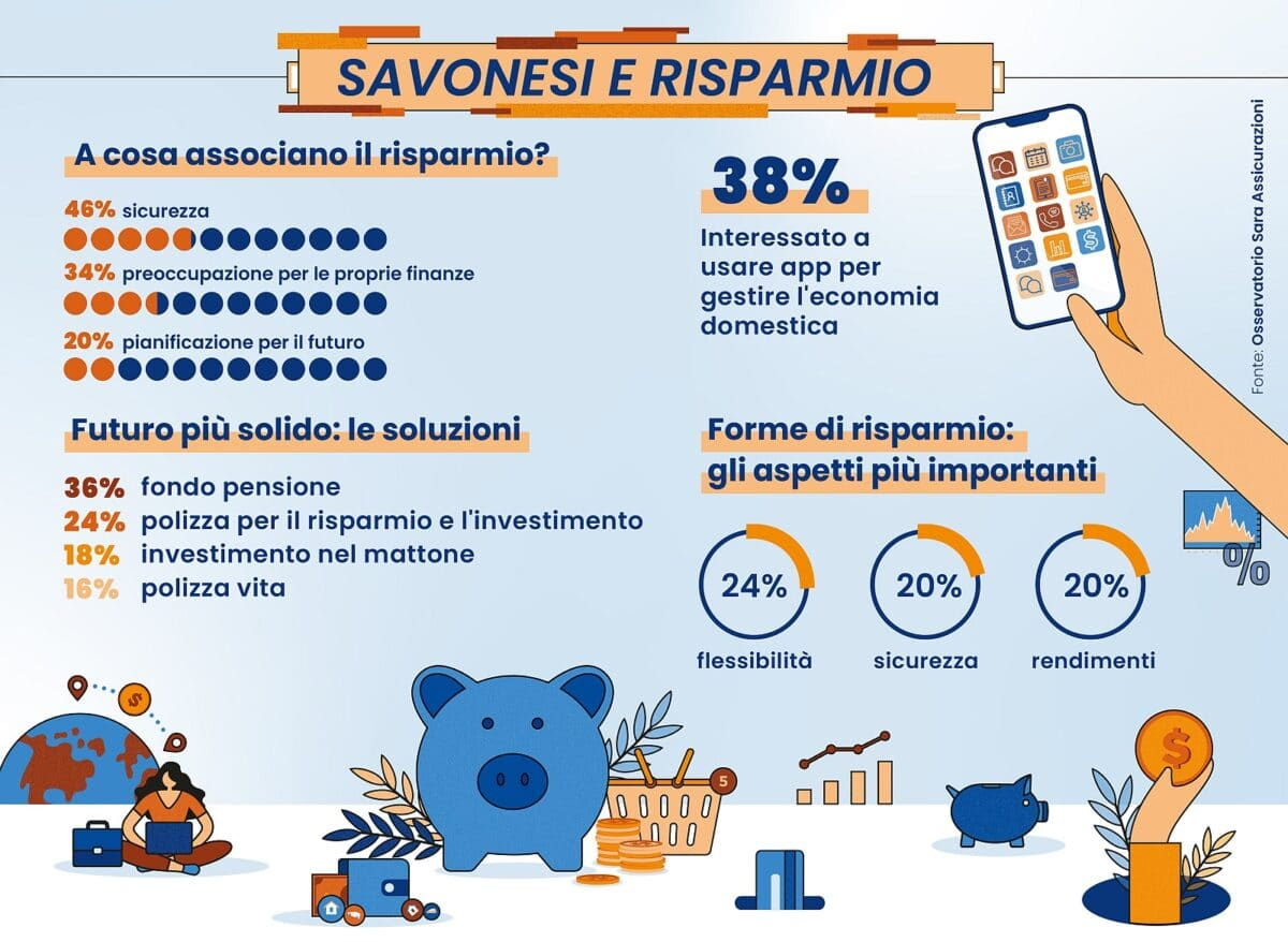 Savona - Risparmio infografica