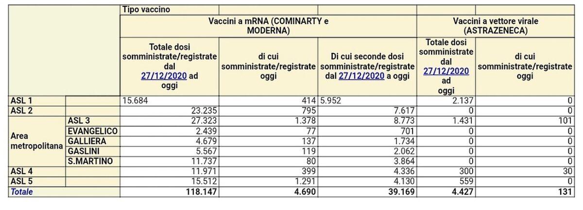 Vaccinazioni in Liguria 2021-03-02