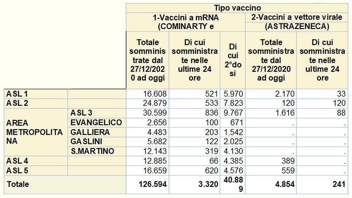 Vaccinazioni in Liguria 2021-03-04
