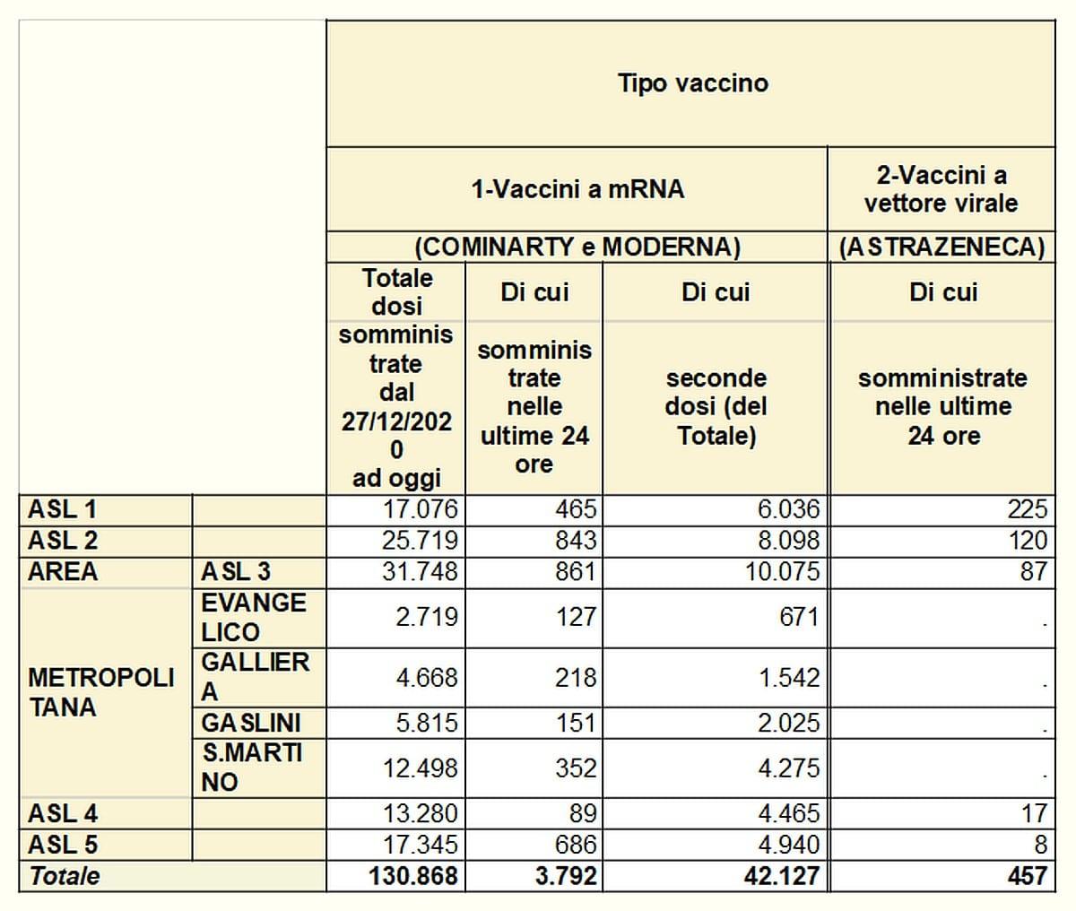 Vaccinazioni in Liguria 2021-03-05