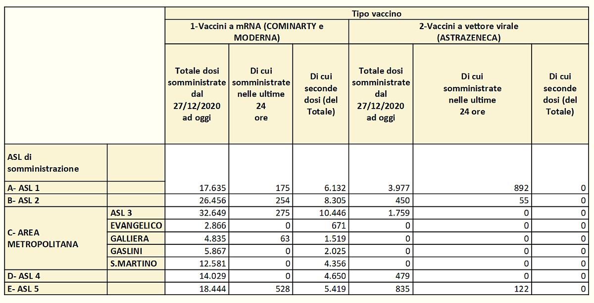 Vaccinazioni in Liguria 2021 03 07